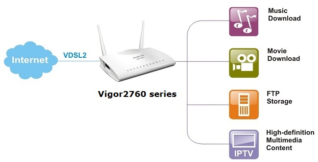 DrayTek Vigor 2760n Multi-Media Entertainment Support